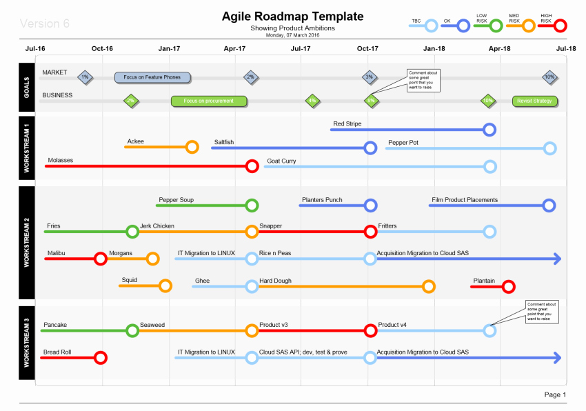 Agile Release Plan Template Best Of What Templates Can I Use for New Product Development