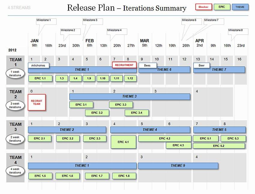 Agile Release Plan Template Elegant Powerpoint Agile Release Plan Template Scrum Iterations