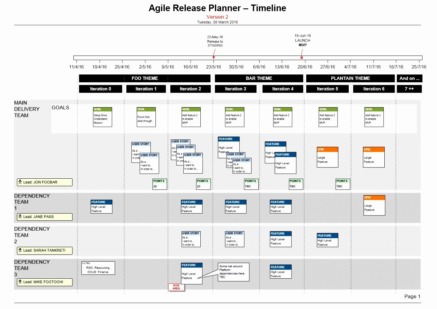 Agile Release Plan Template Fresh 6 Test Plan Template Agile Yietu