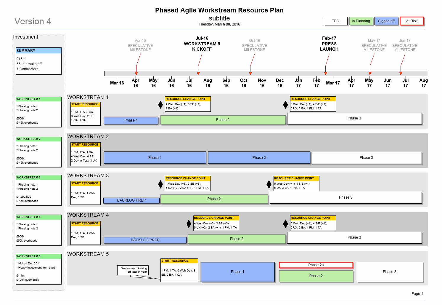 Agile Release Plan Template Fresh Agile Resource Plan Template Visio