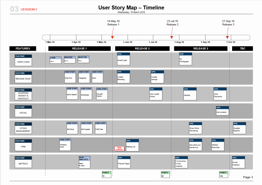 Agile Release Plan Template Inspirational User Story Map Template Scrum Mvp Planning