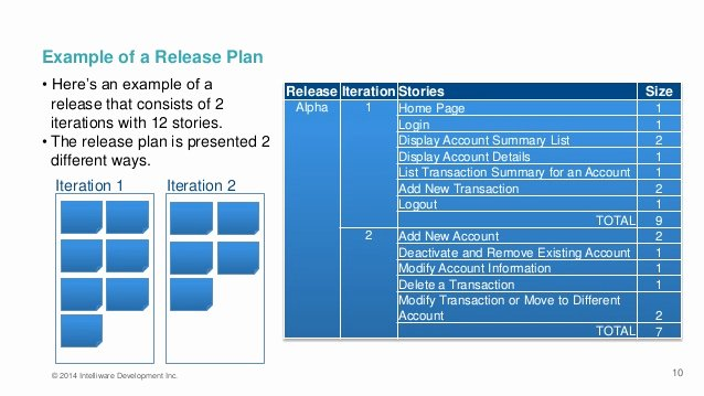 Agile Release Plan Template Unique Agile Release & Iteration Planning