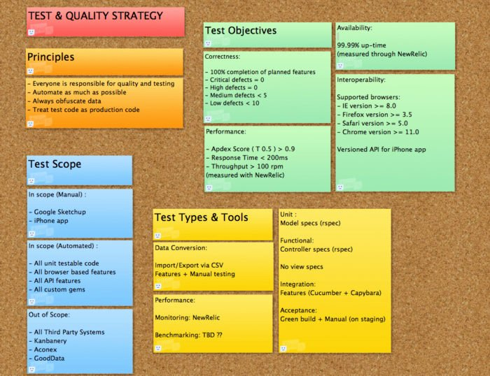 Agile Test Plan Template Fresh Brand Strategy Roadmap Template Templates Resume