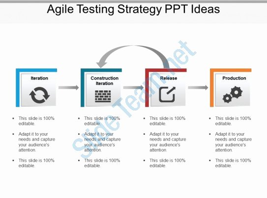 Agile Test Plan Template Inspirational Agile Testing Strategy Ppt Ideas