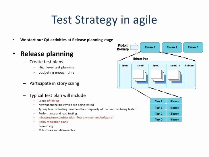 Agile Test Plan Template Luxury Agile Qa Test Plan Template Templates Resume Examples