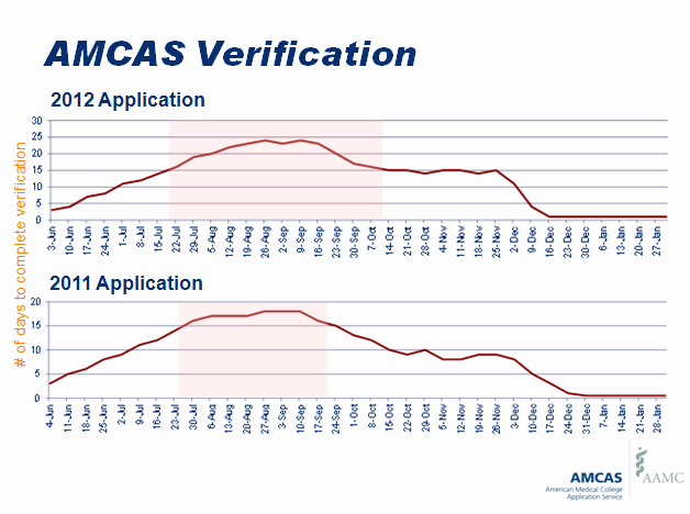 Amcas Letter Of Recommendation Guide Best Of How Long Do You Have to Wait to Be Verified Graph 2012
