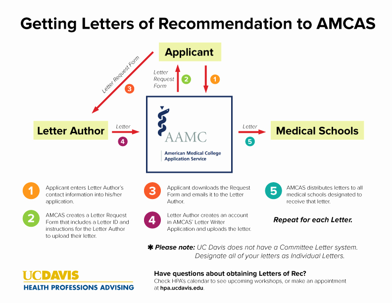 Amcas Letter Of Recommendation Guide Inspirational How to Write A Letter for Admitting for Medical School