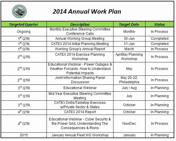 Annual Work Plan Template Awesome Work Plan