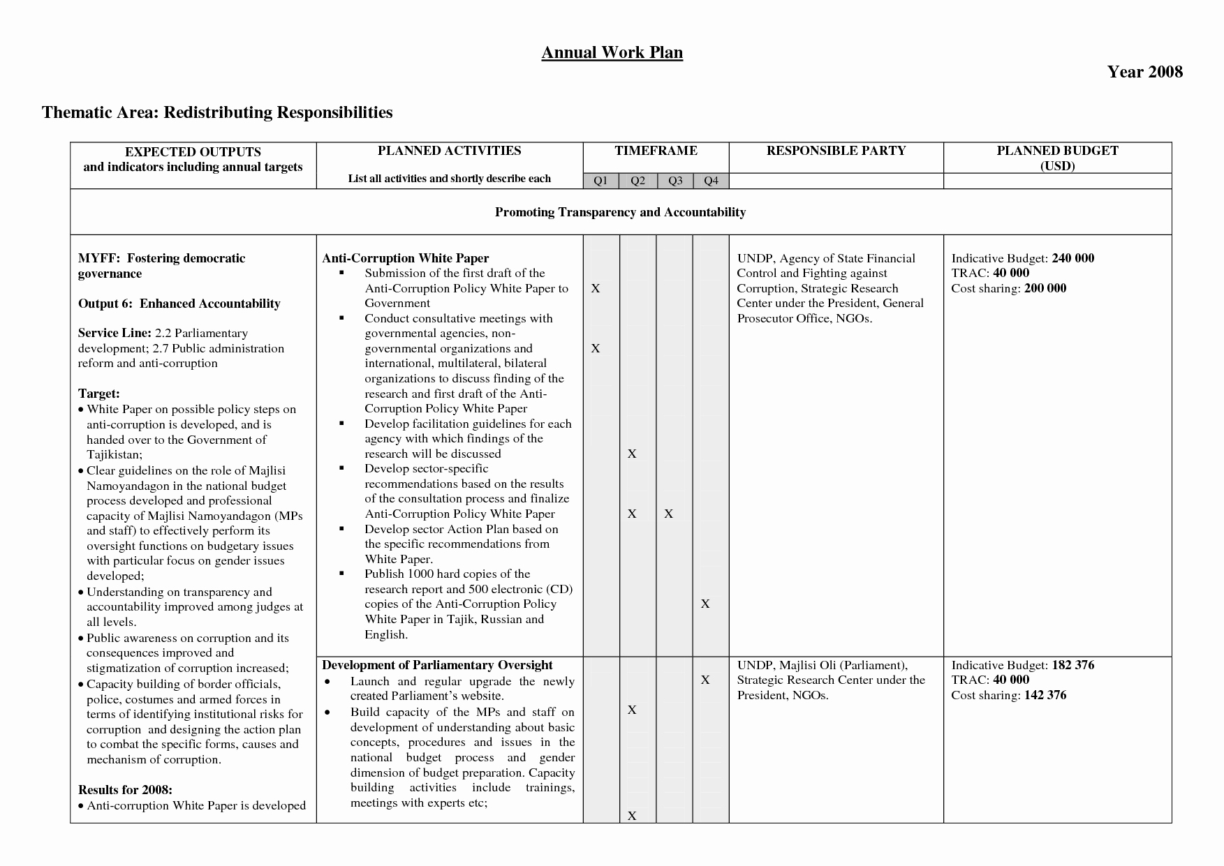 Annual Work Plan Template Inspirational 14 Of Annual Plan Template Sample