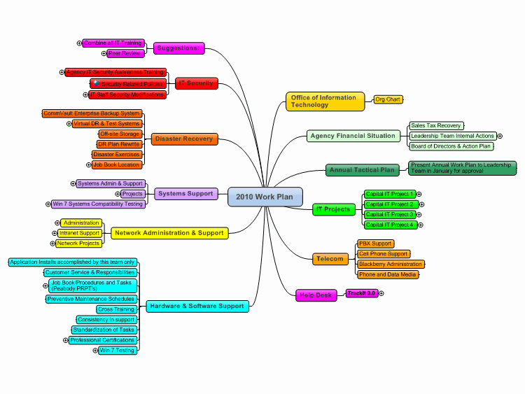 Annual Work Plan Template Inspirational Mindmanager It Annual Work Plan Template Mind Map