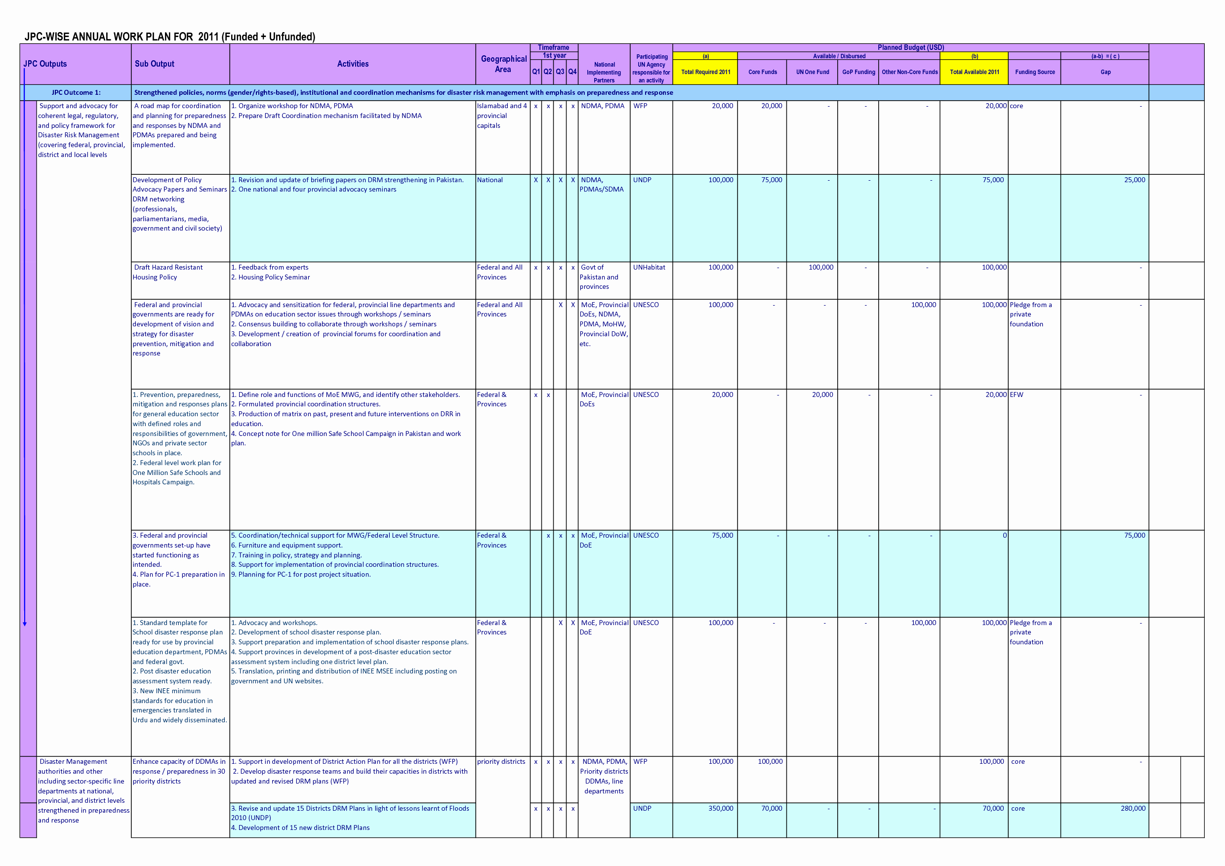 Annual Work Plan Template Unique 26 Of Annual Training Plan Template