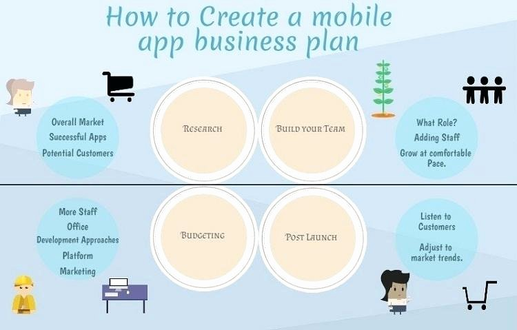 App Business Plan Template Awesome App for Business Plan Market Game App Business Plan Pdf