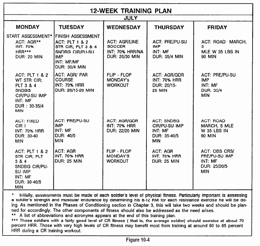 Army Pt Plan Template Awesome 10 4 A Sample Program Army Physical Fitness Test Apft