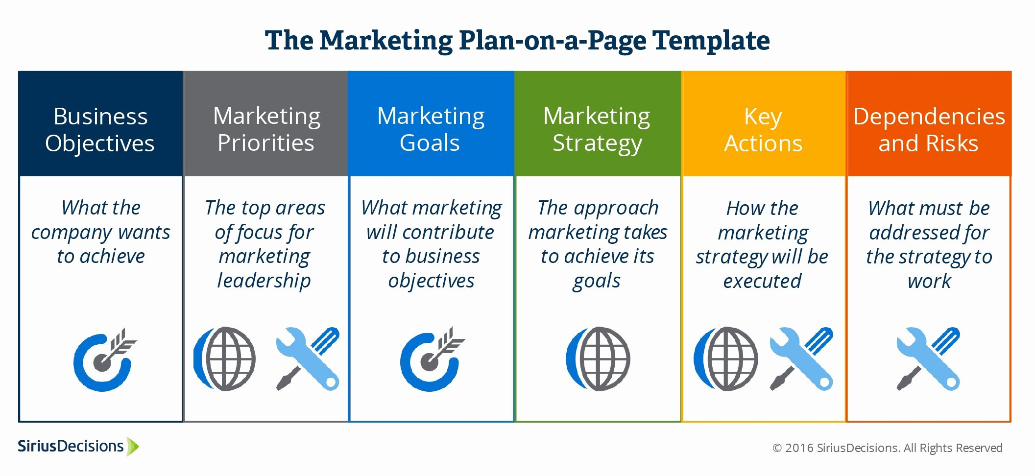 B2b Marketing Plan Template Awesome Six Actionable Steps to Build A Strategic Marketing Plan