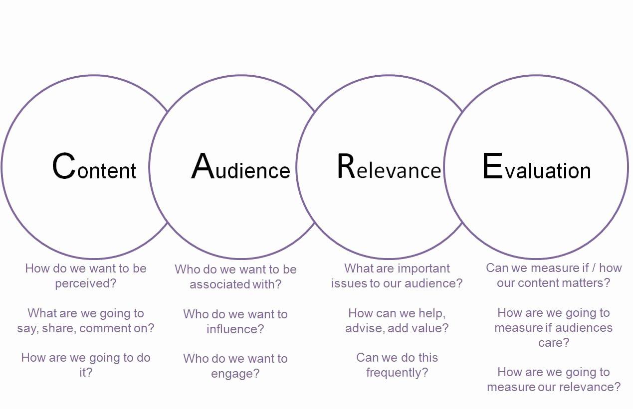 B2b Marketing Plan Template Beautiful Creating A social Media Strategy for B2b Au Nces