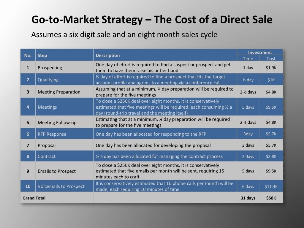 B2b Marketing Plan Template Beautiful Go to Market Strategy the Cost Of B2b Direct Selling
