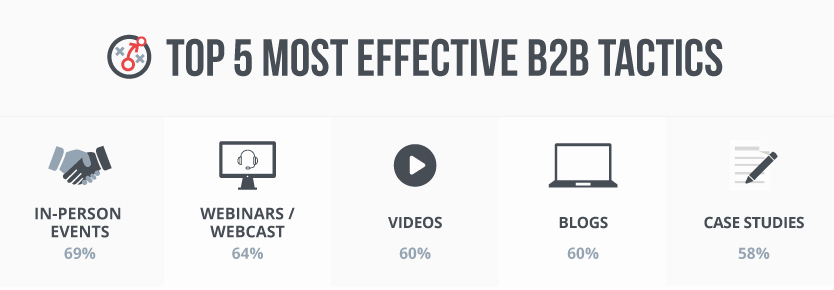 B2b Marketing Plan Template Best Of Campaign Building 101 Everything You Need to Know