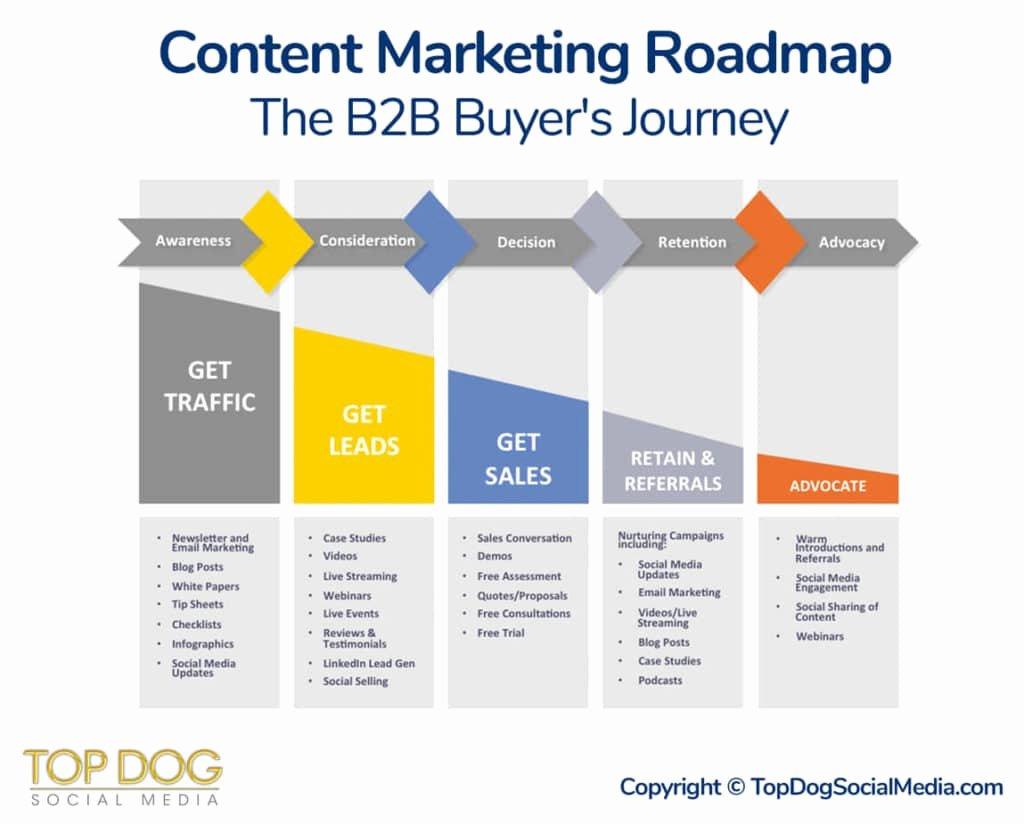 B2b Marketing Plan Template Fresh Content Marketing Roadmap the B2b Buyer S Journey
