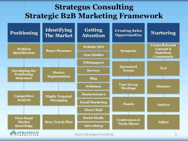 B2b Marketing Plan Template Inspirational Strategic B2b Marketing Framework Preview