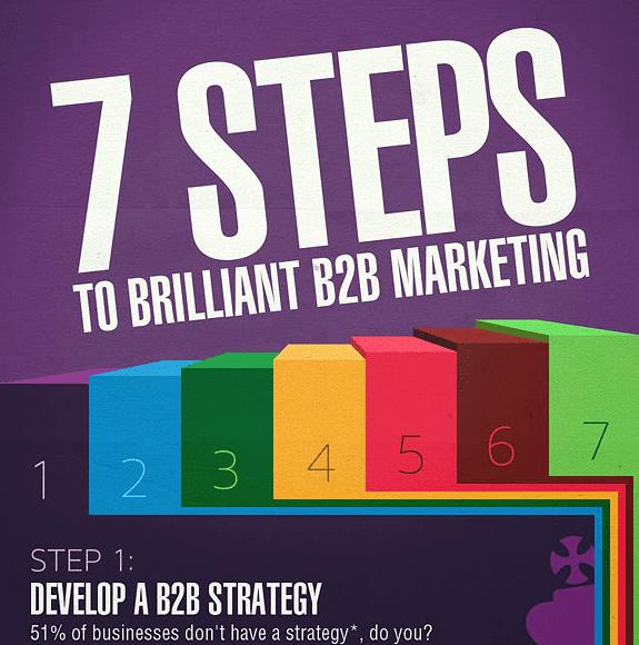 creating a b2b marketing plan infographic