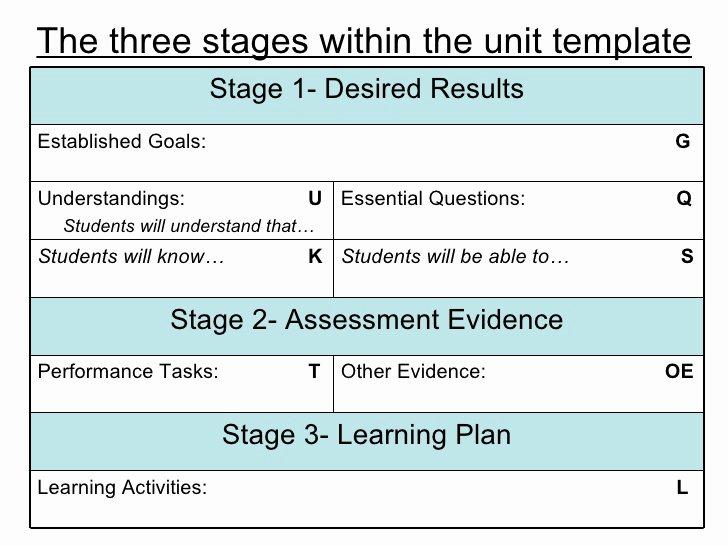 Backward Design Lesson Plan Template Lovely Understanding by Design the Basics
