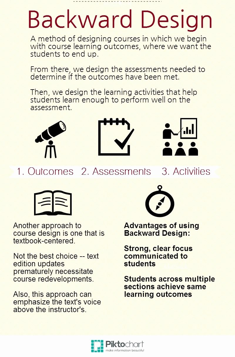 Backwards Design Lesson Plan Template Awesome Backward Design Line Education