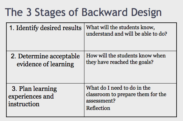 Backwards Design Lesson Plan Template Lovely Backward Design for Lesson Planning