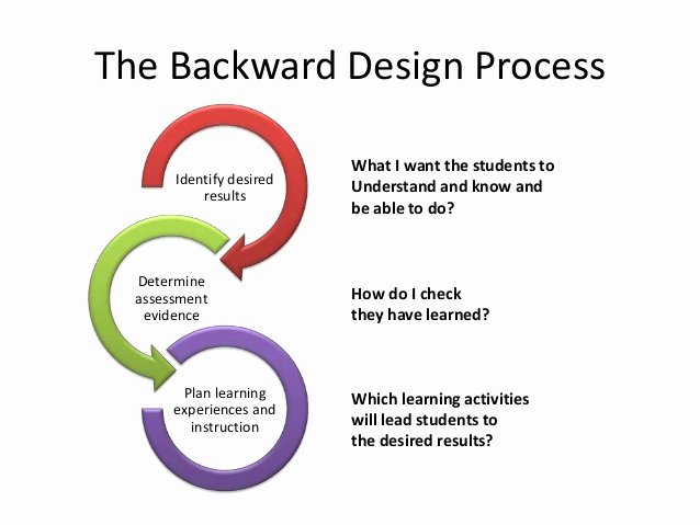 Backwards Design Unit Plan Template Best Of the Backward Design
