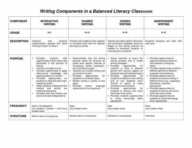 Balanced Literacy Lesson Plan Template New 17 Best Ideas About Balanced Literacy Classroom On