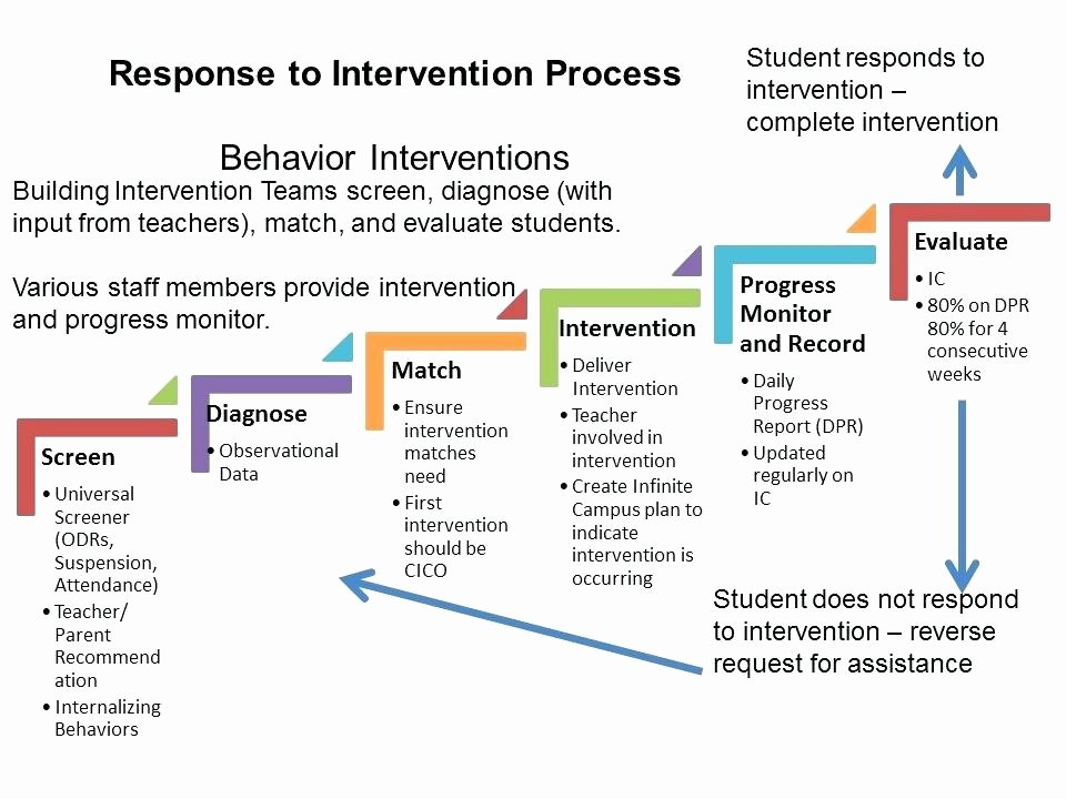 Behavior Intervention Plan Template Awesome Behavior Modification Plan Template Behavior Modification