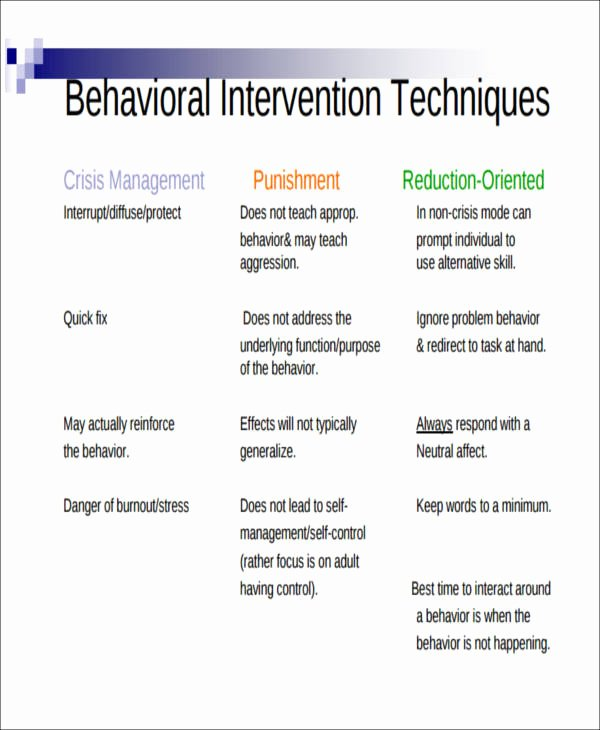 Behavior Modification Plan Template New 6 Behavior Intervention Plan Examples