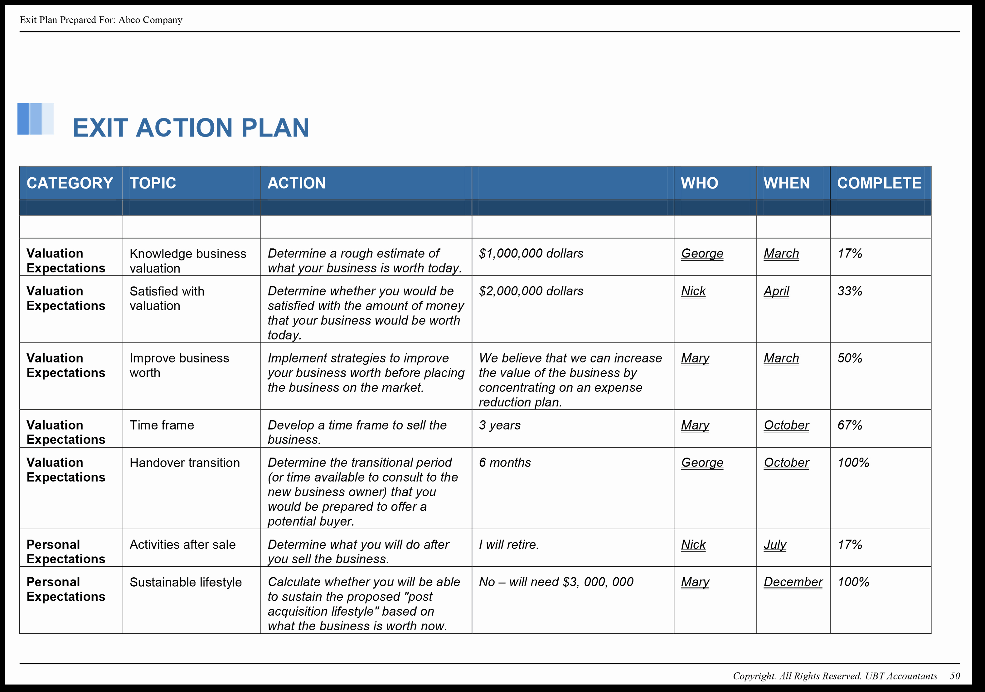 Business Action Plan Template Awesome Maus Valuemax Exit Planning software Maus