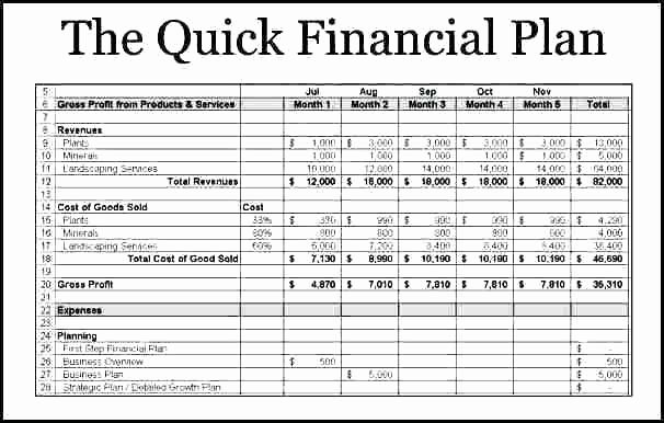 Business Financial Plan Template Excel Best Of Business Plan forecast – themostexpensive