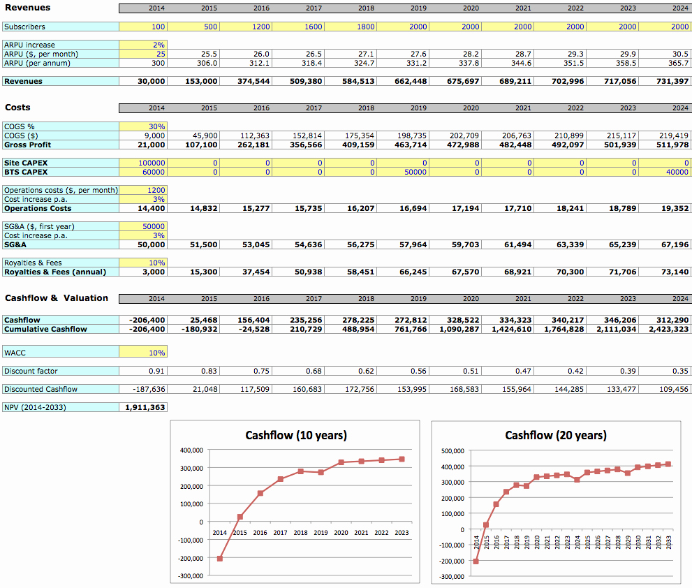 Business Financial Plan Template Excel Inspirational Business Planning and Costing Made Easy Free Financial