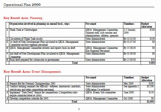 Business Operational Plan Template Lovely Bud Ing Information for Panies and organisations