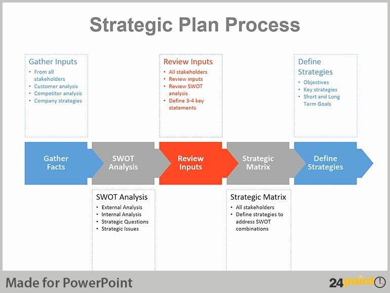 powerpoint sample use strategic planning chart