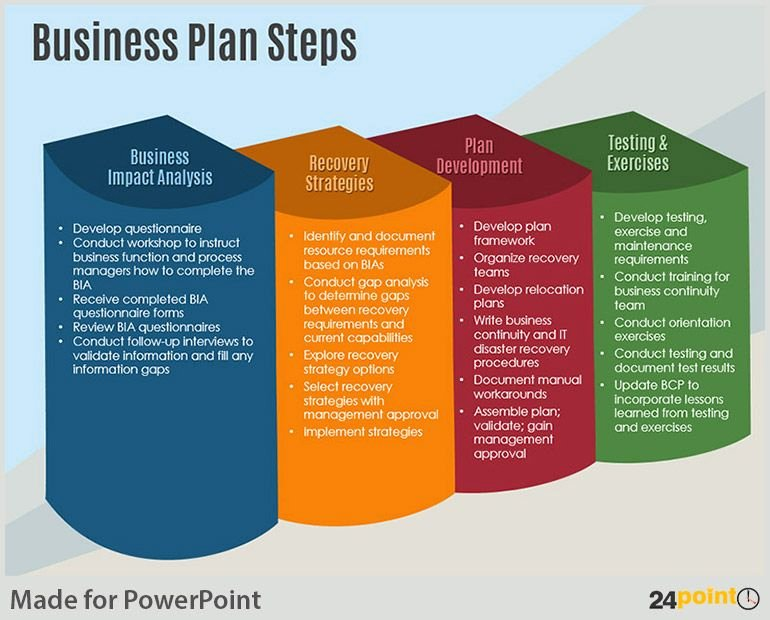 Business Plan Template Powerpoint Unique Examples Of Business Plan Steps Powerpoint Template