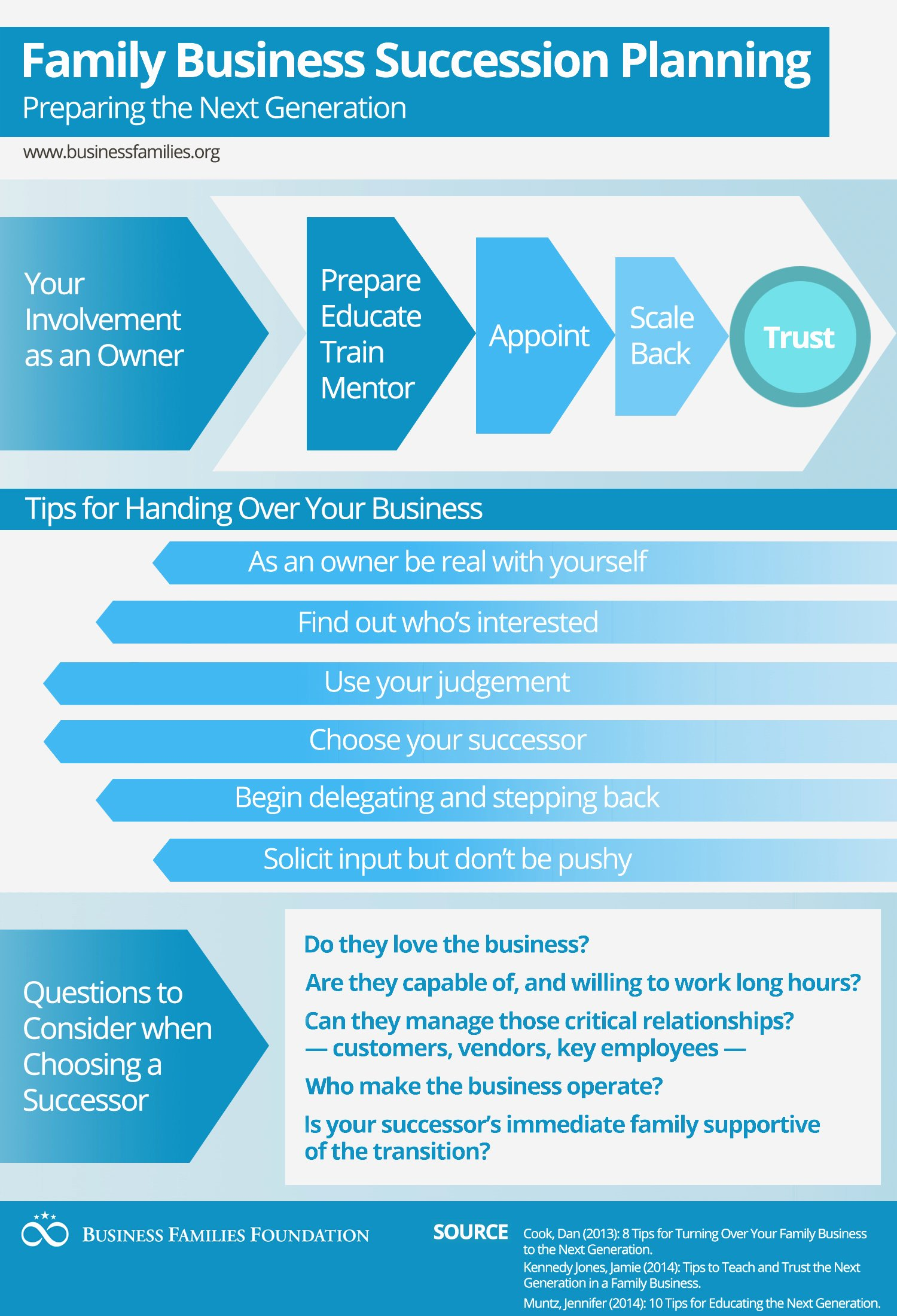 Business Succession Plan Template Fresh Catalogue