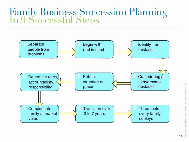Business Succession Plan Template Fresh Succession Planning Template Intended for Plan and Guide
