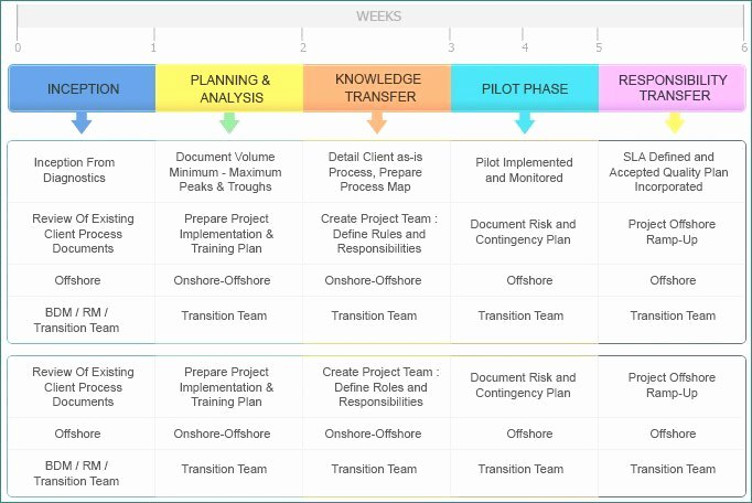 Business Transition Plan Template Best Of Business Transition Plan Benwalkerco