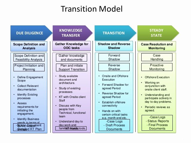 Business Transition Plan Template Fresh Zensar Technologies oracle Capabilities