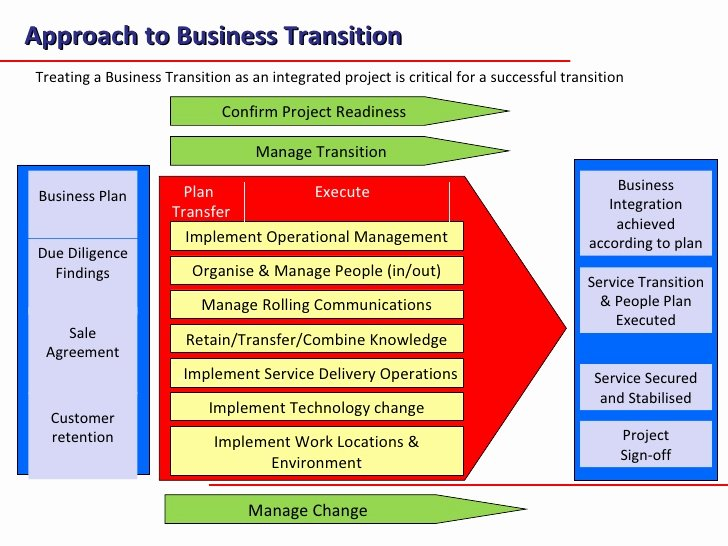 Business Transition Plan Template Luxury Business Transition Plan Writersgroup749 Web Fc2