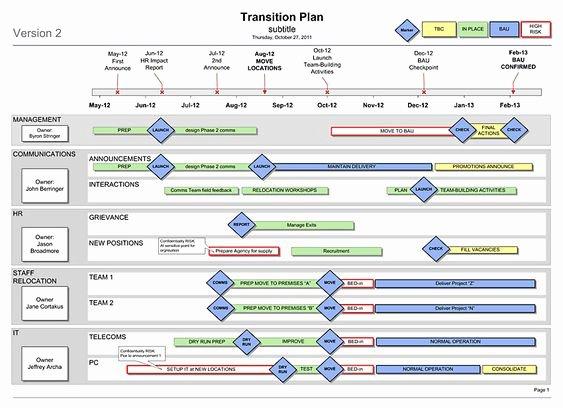 Business Transition Plan Template Unique Transition Plan Template