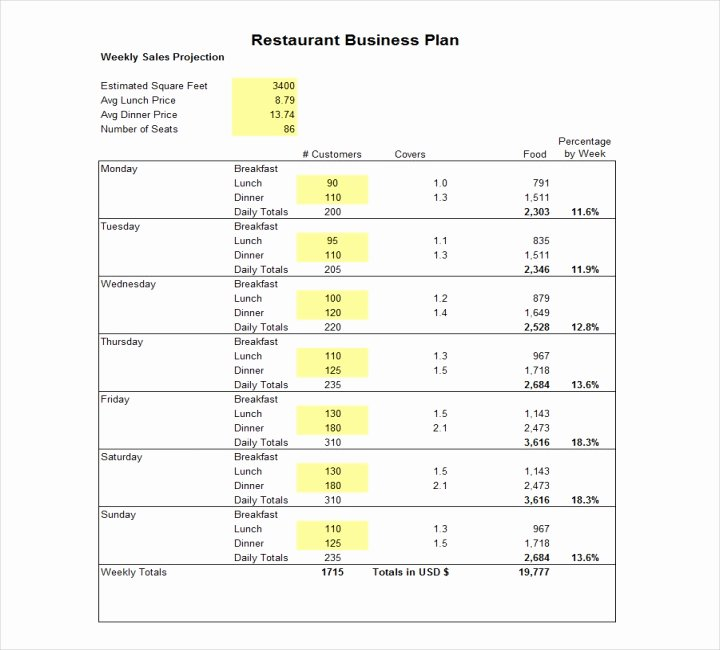 Cafe Business Plan Template Beautiful How to Write A Restaurant Proposal Free Pdf Doc format