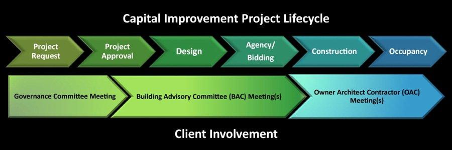 Capital Improvement Plan Template Luxury Construction Process