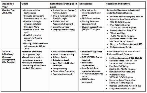 Case Management Care Plan Template Luxury Building A Data Driven Case Management Model for Student