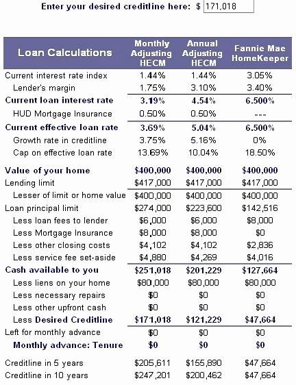 Cash Out Refinance Letter Sample Luxury Cash Out Refinance Letter Explanation