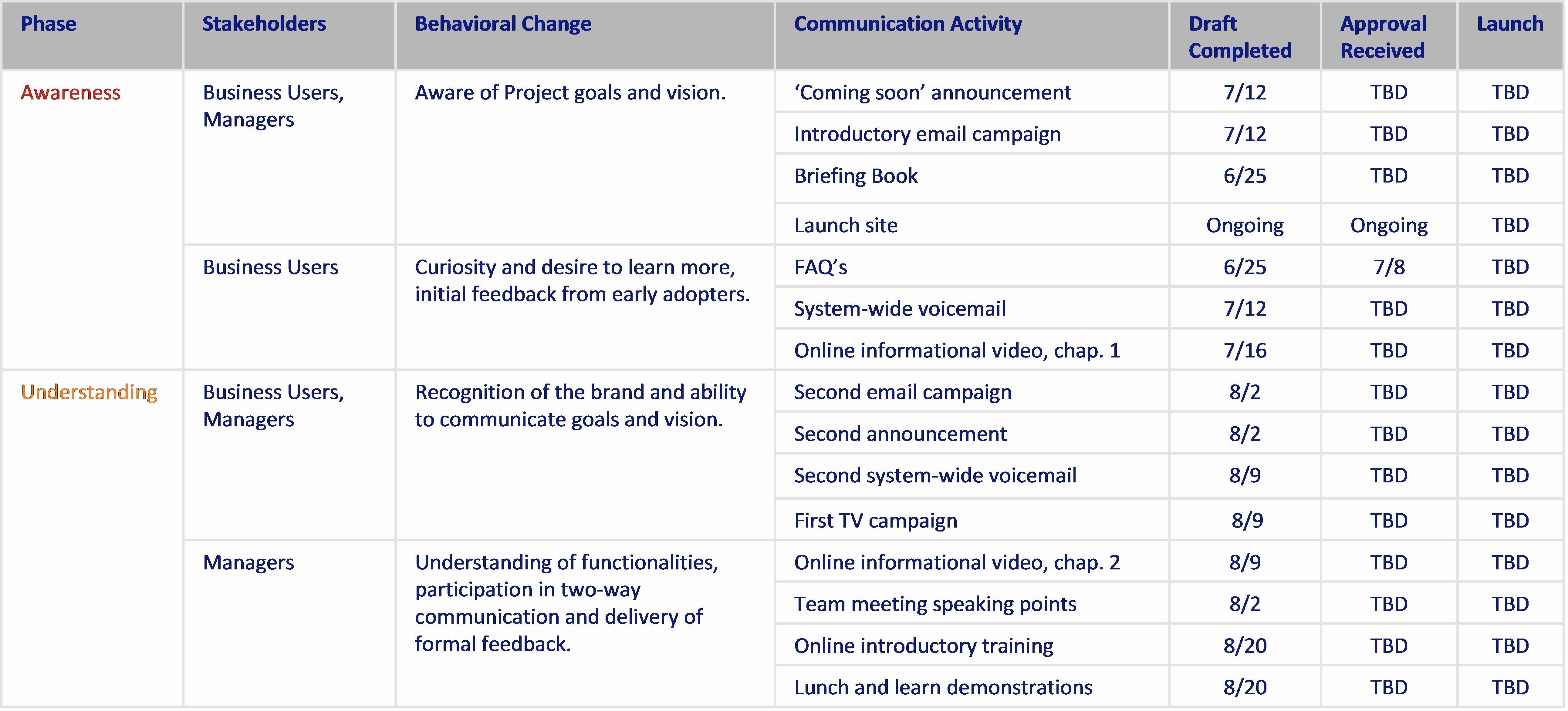 Change Management Communication Plan Template Awesome Internal Munication Plan Template