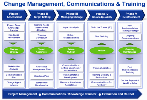 Change Management Communication Plan Template Awesome Peoplesoft 9 2 – the Case for organization Change
