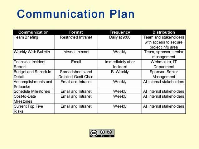 Change Management Communication Plan Template Awesome Project Munication Plan